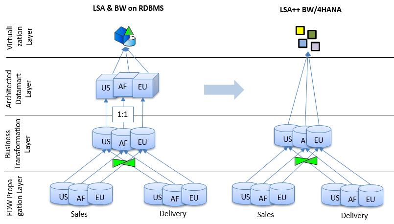 transform classic lsa data models in lsa data models for. Black Bedroom Furniture Sets. Home Design Ideas