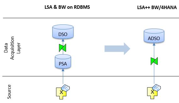 Transform classic LSA Data Models in LSA++ Data Models for