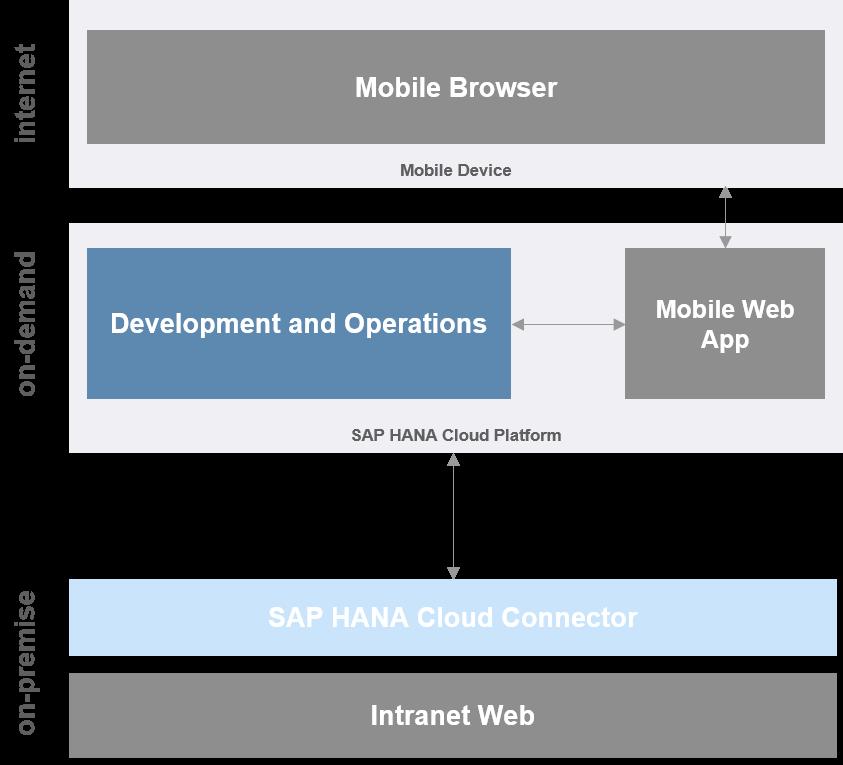 SAP Cloud Platform Mobile Services Development Options | SAP