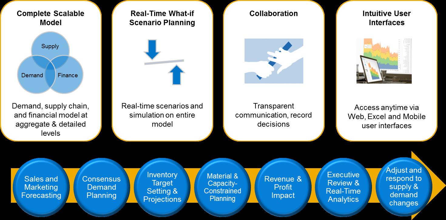 review of scenario planning