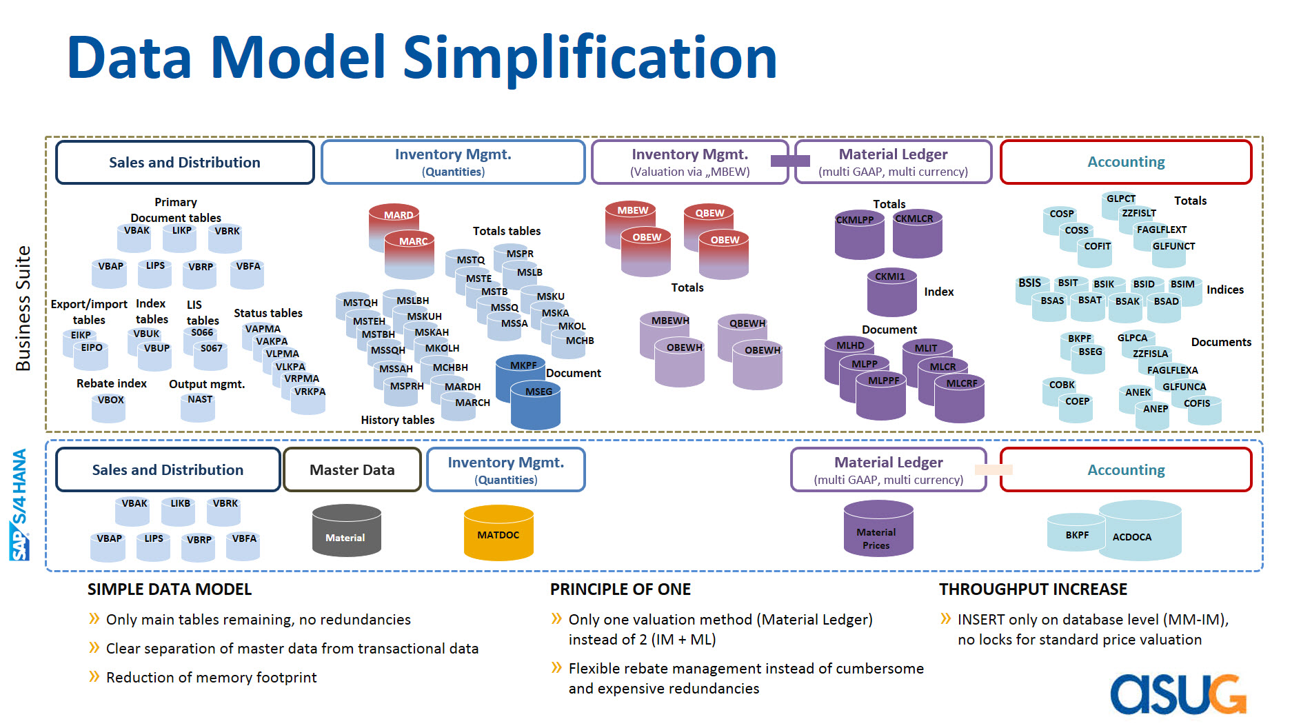 sap sales and distribution Sap r/3 sales and distribution module the sales and distribution module covers the business path of an order from initiation (and even pre-initiation), to order fulfillment all the different processes of the order life-cycle are linked within sd and to relevant processes outside sd eg, financial accounting and material management.