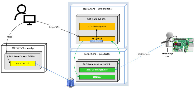 SAP Hana 2 0 SP1 – Smart Data Streaming & DT Combined with