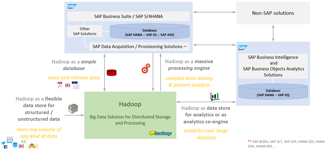 Bridging two worlds : Integration of SAP and Hadoop