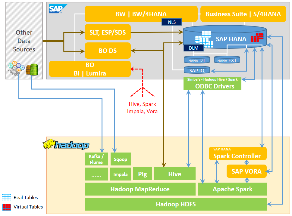 Bridging two worlds : Integration of SAP and Hadoop Ecosystems | SAP