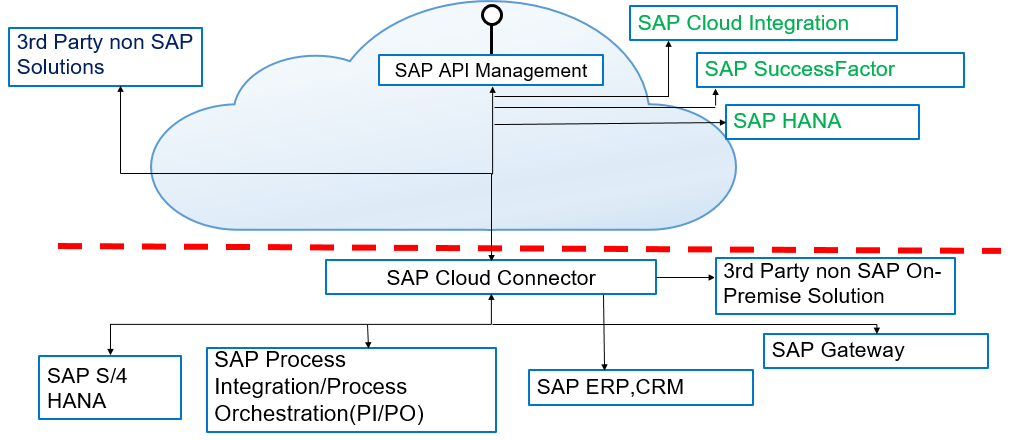 Blog Series  U2013 Sap Api Management  U2013 Api Providers  Part 1