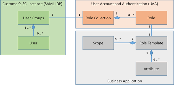 Step 7 with SAP Cloud SDK: Secure your Application on SAP