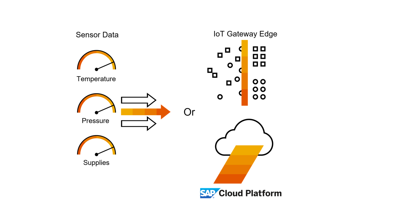 Sap Icc Iot Certifications Configure Edge And Cloud Processing To