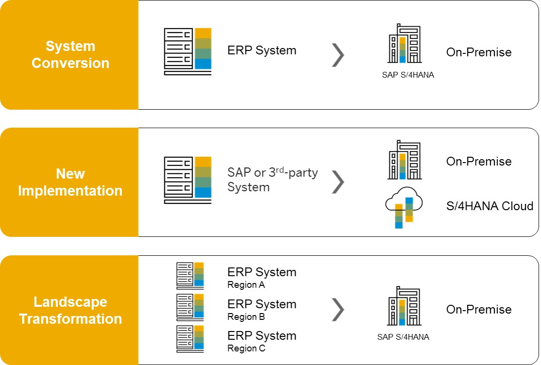 How To Find My Path To Sap S 4hana Understand The