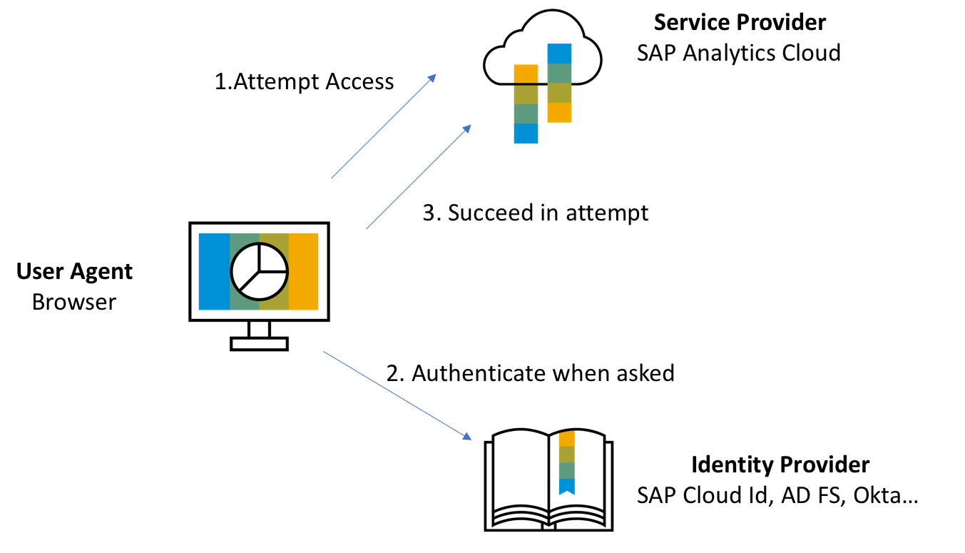 SAML authentication in SAP Analytics Cloud | SAP Blogs