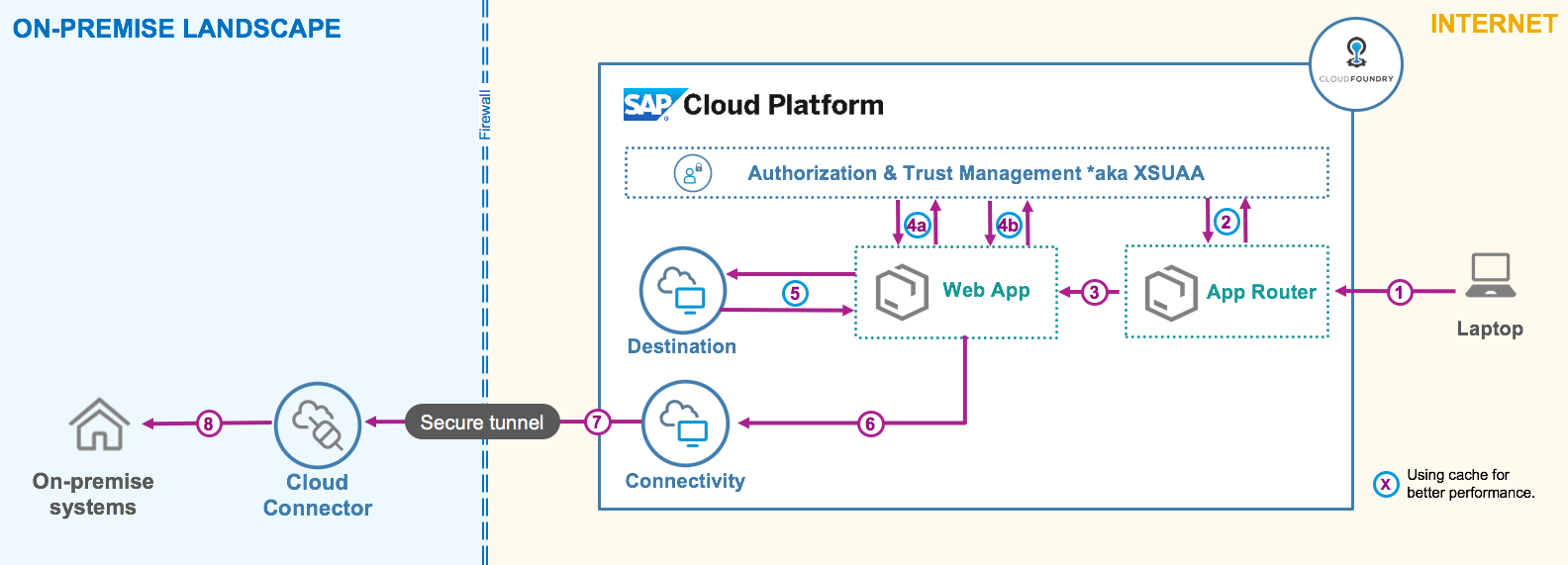 SAP-CP-Connectivity-CF.png