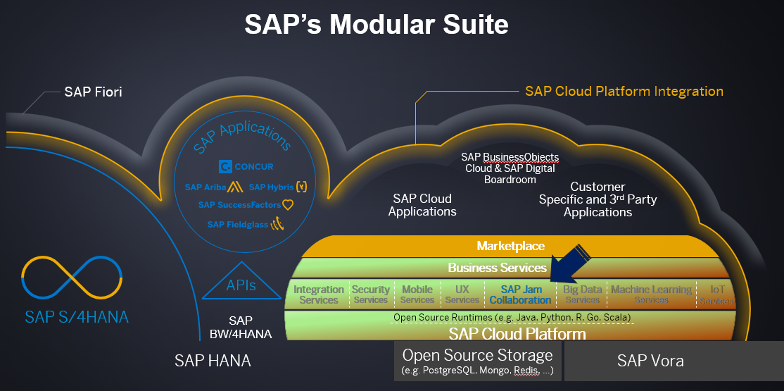 From Now to the Year 2030 – SAP Jam Collaboration Will Play