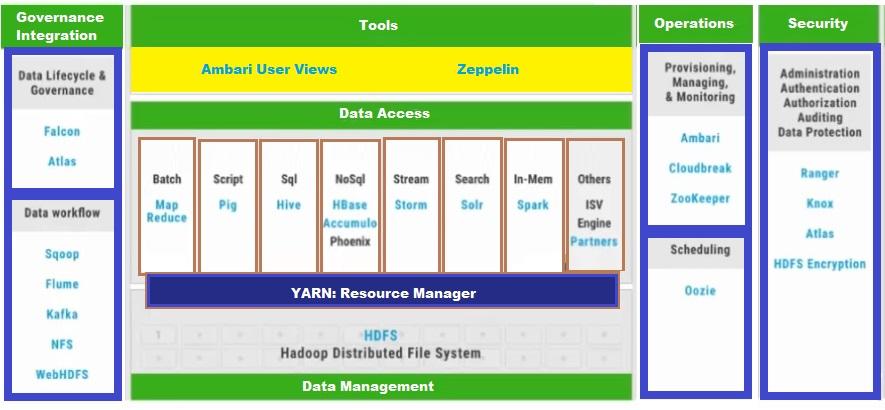 Understanding the basics of Big Data, Hadoop and SAP 'HANA' VORA