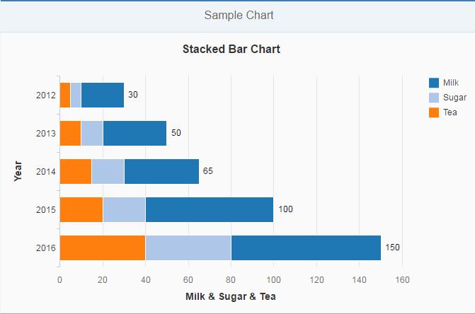 Stacked Bar/Column chart example using VizFrame in UI5