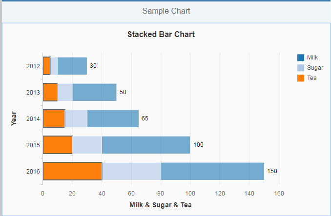 Stacked Bar/Column chart example using VizFrame in UI5  | SAP Blogs
