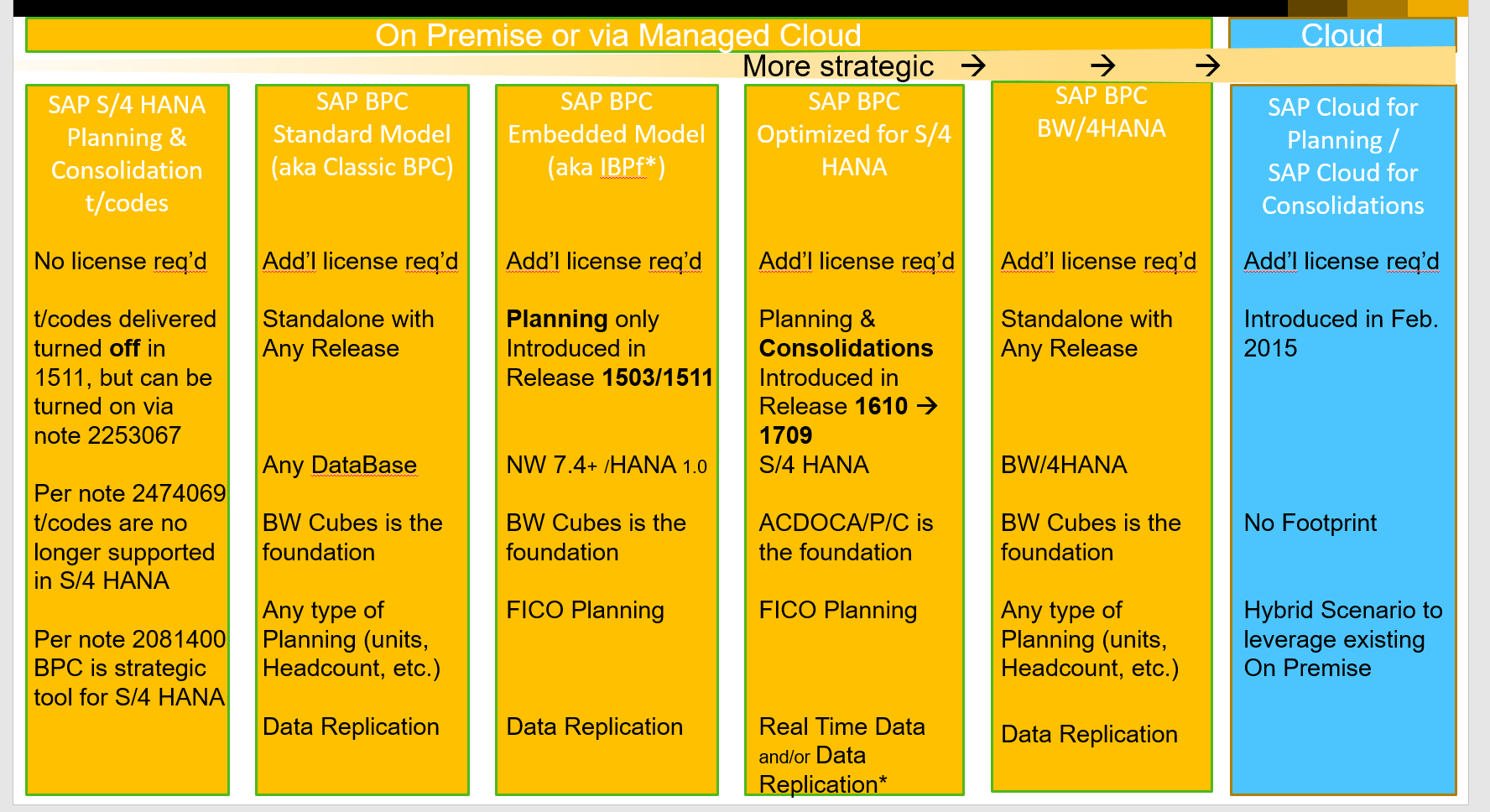 Planning and Consolidation Options in S/4HANA | SAP Blogs
