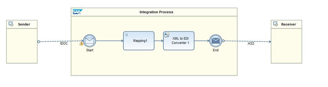 B2B capabilities in Cloud Platform Integration | SAP Blogs