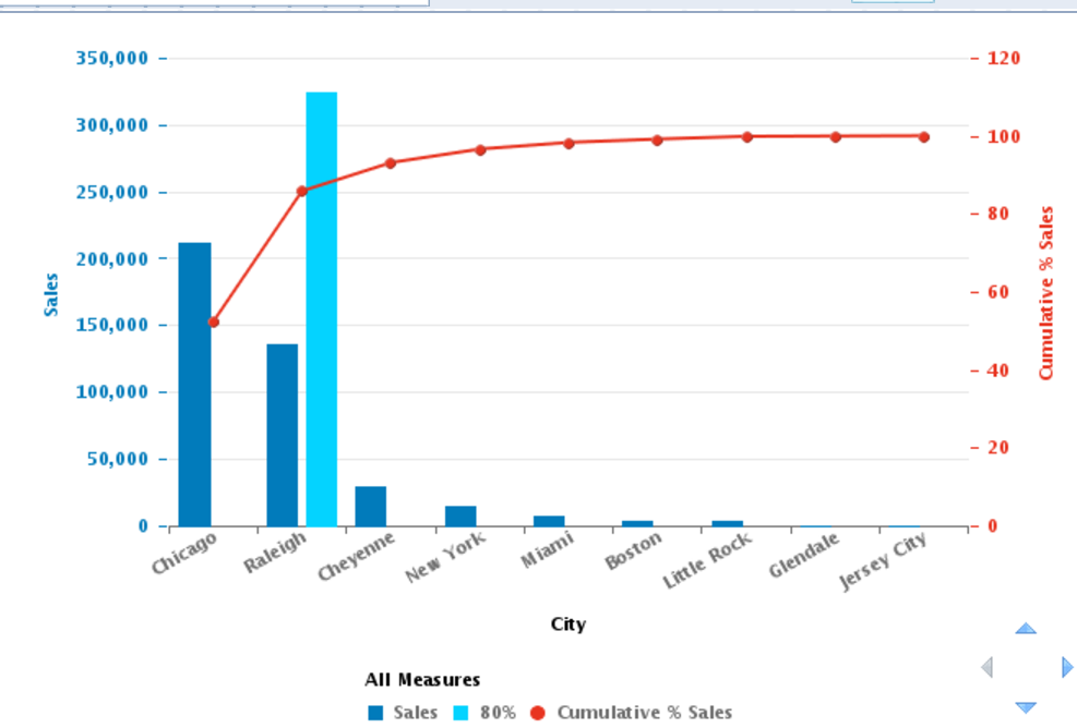 Pareto Chart In Web Intelligence With Target 80 Line Sap Blogs
