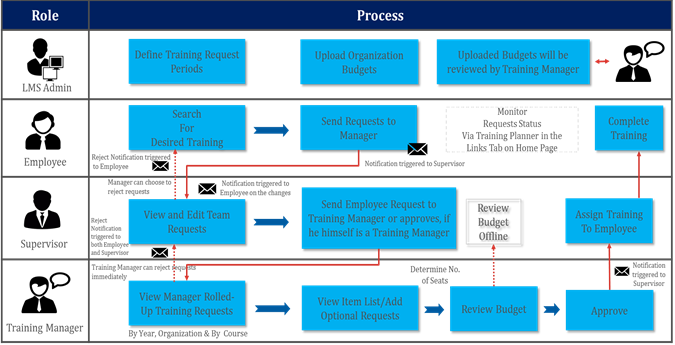 process flow diagram exercise fabrication process flow diagram comprehensive overview of successfactors lms training ...