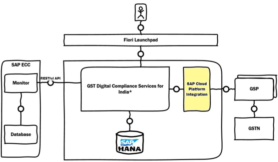 Cloud Platform Integration Onboarding for GST – GSP Integration Setup | SAP  BlogsSAP Blogs