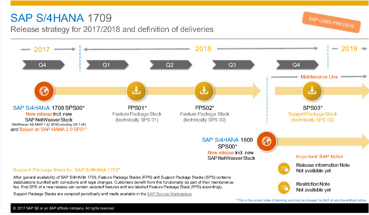 Sap S 4hana 1709 Overview For Planned Deliveries Sap Blogs