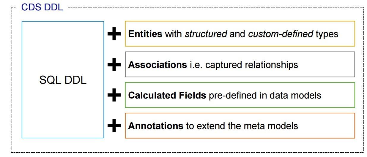 ABAP Core Data Services – Introduction (ABAP CDS view) | SAP