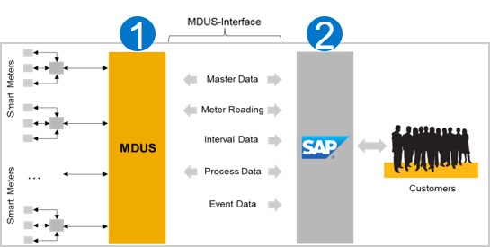 Meter data management with sap your way sap blogs for Architecture 2 tiers