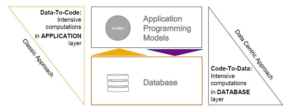 Design-centric approach vs. data-centric approach