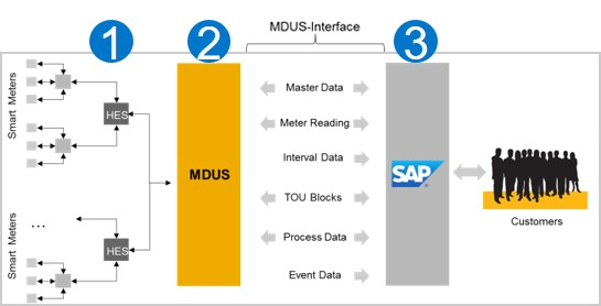 Meter data management with sap your way sap blogs for Architecture 1 tiers
