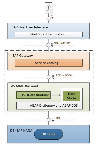 ABAP Core Data Services – Introduction (ABAP CDS view) | SAP Blogs