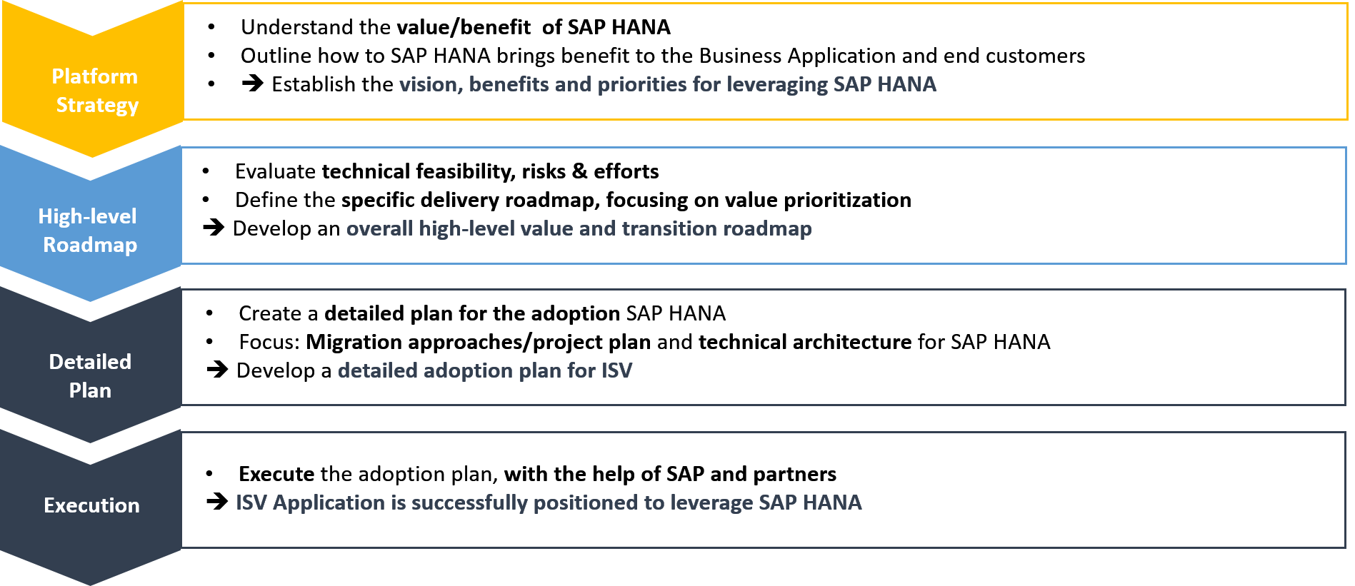 The 4 step process to SAP HANA adoption