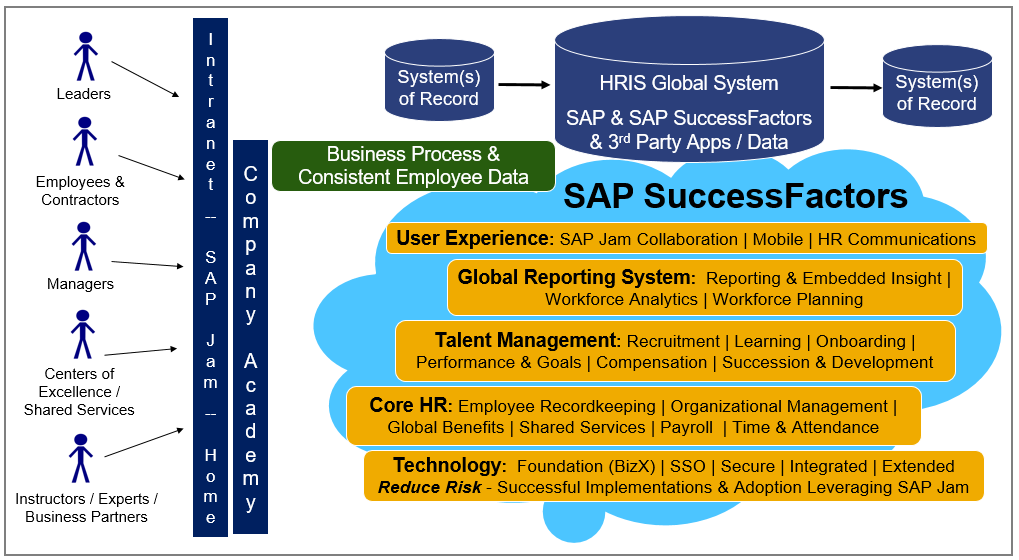 Building A Global Integrated Successfactors Hr Services
