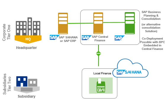 2 Tier Erp What S New In 1708 Sap S 4 Hana Cloud Sap Blogs
