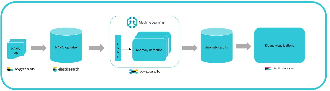 Anomaly detection of SAP HANA components using Machine Learning on
