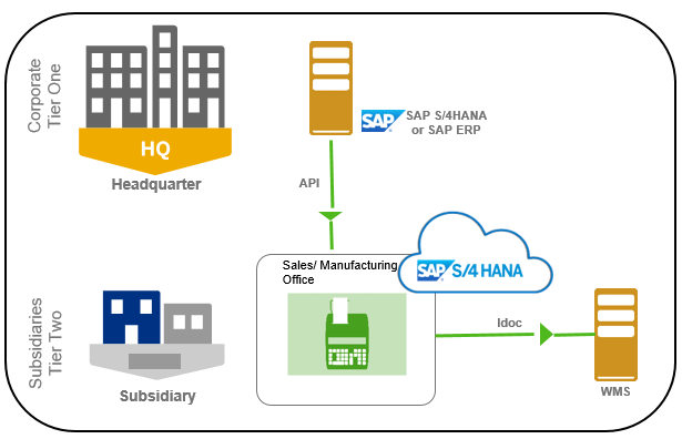 3rd party Warehouse management integration in 2-Tier ERP | SAP Blogs