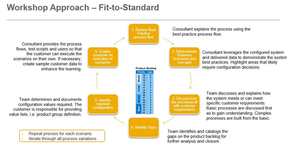 Sap activate explore phase use fit to standard to confirm fit to standard workshops must be held in an efficient manner with customer subject matter experts to reduce backtracking later in the implementation and to malvernweather Image collections