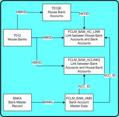 House Banks In S 4hana Change In Sap S Approach Sap Blogs