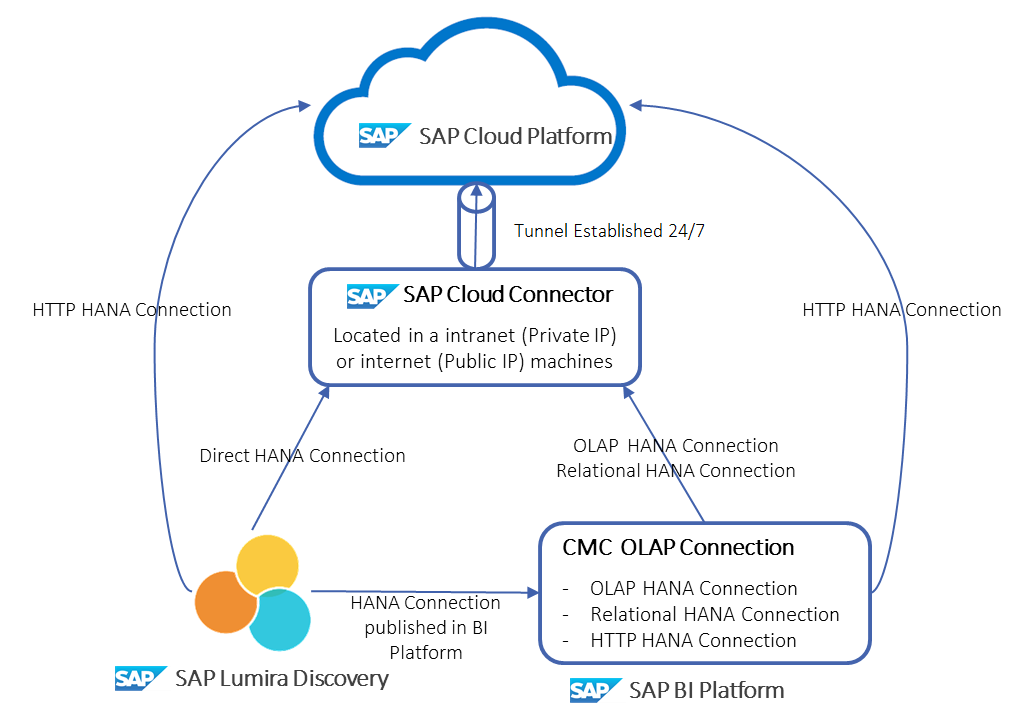 Connecting Your On Premise Sap Businessobjects Bi Platform