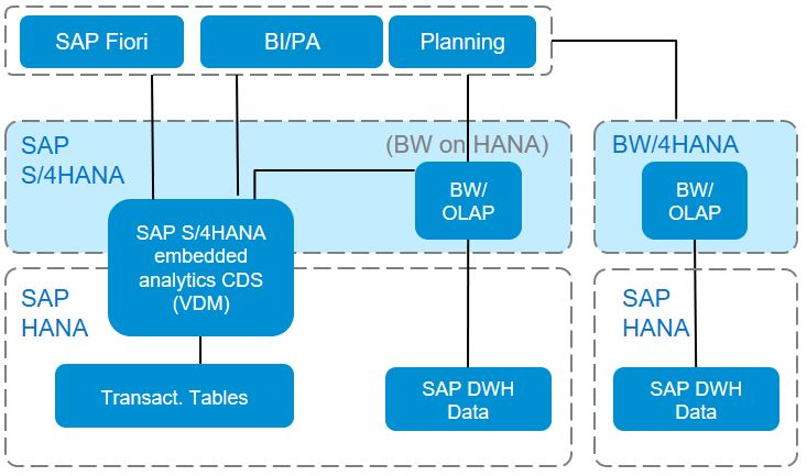 Sap S 4hana And Sap Bw 4hana What To Do Where Sap Blogs