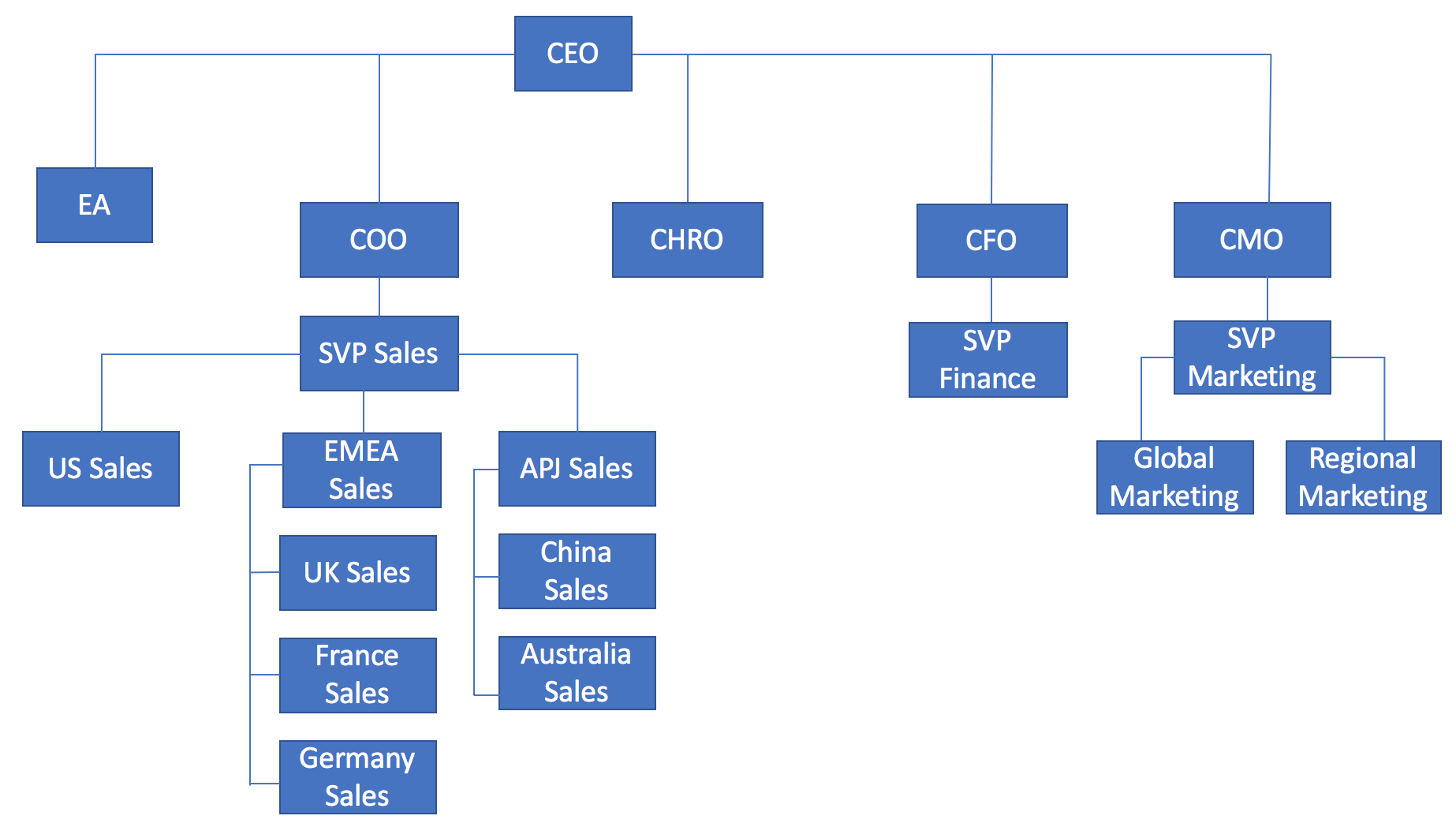organisation structure of nokia company Stories stories home our to simplify its organization and align the recently acquired nokia devices and services business with the company's.