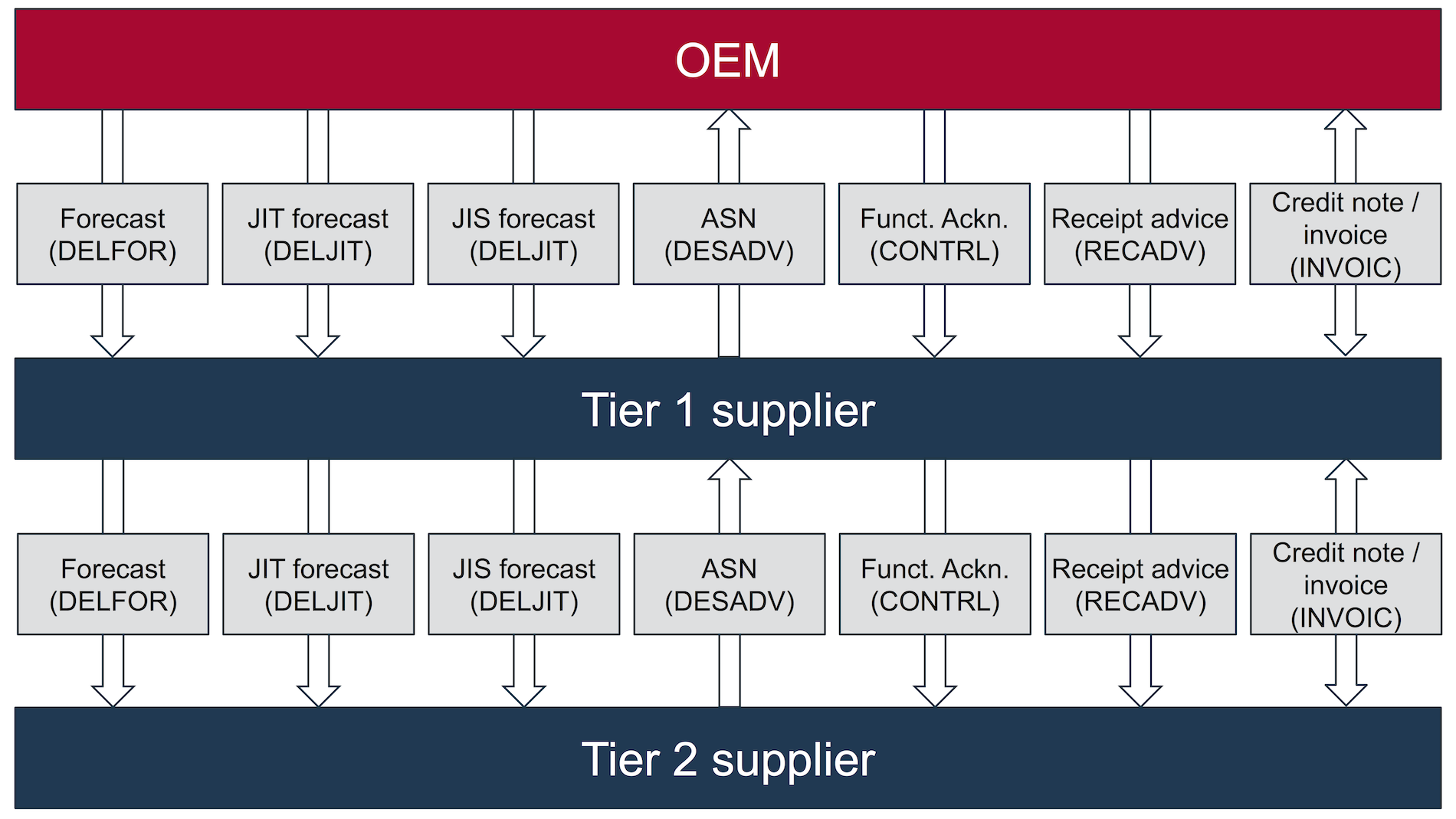 Realizing automotive EDI processes with VDA EDIFACT ANSI ODETTE