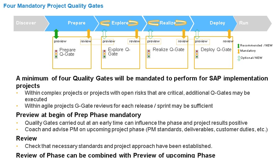 Sap Activate With Agile Really Works And Save Time