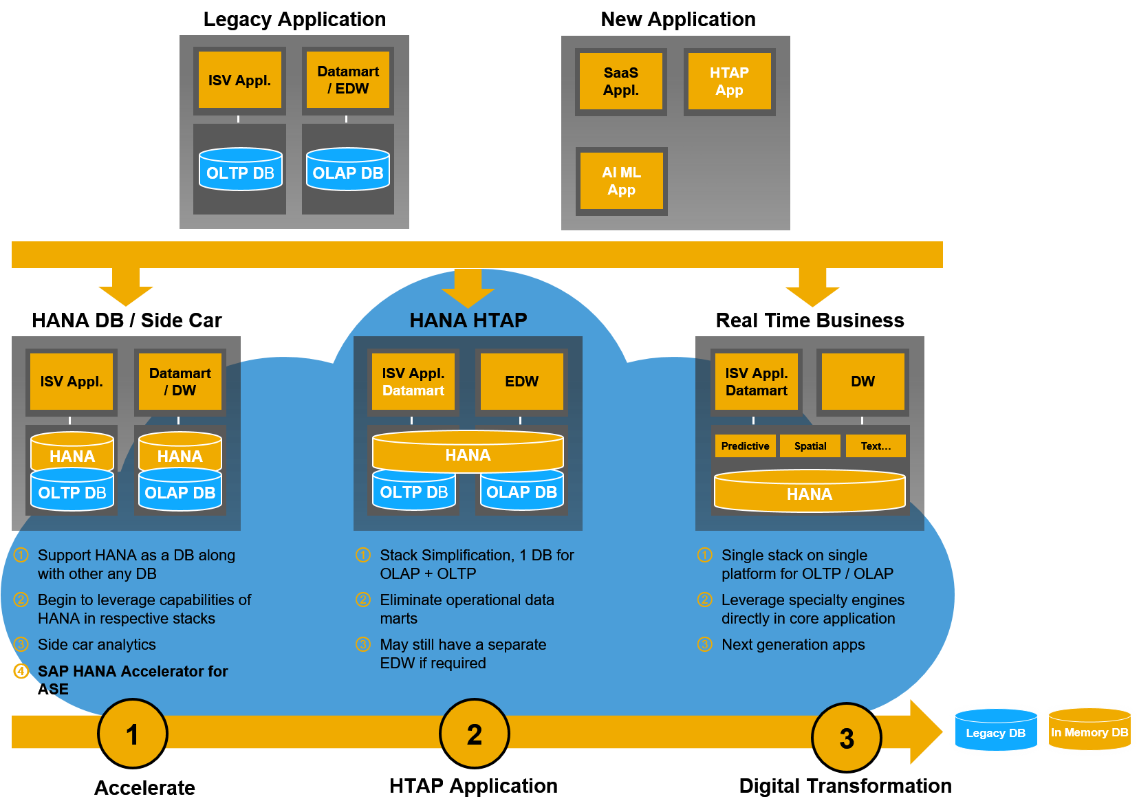 SAP HANA adoption scenarios for ISV's
