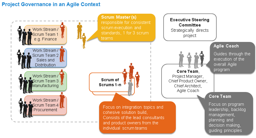 SAP Activate – with Agile, really works and save time? | SAP