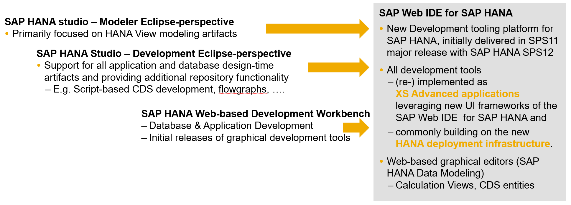 Overview of Migration of SAP HANA graphical view models into