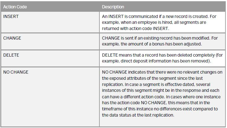How to query deleted employee data records using API | SAP Blogs