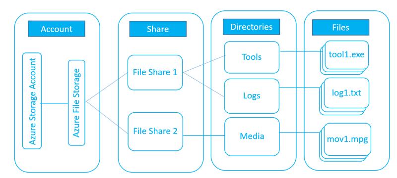 Integration with Microsoft Azure Cloud | SAP Blogs