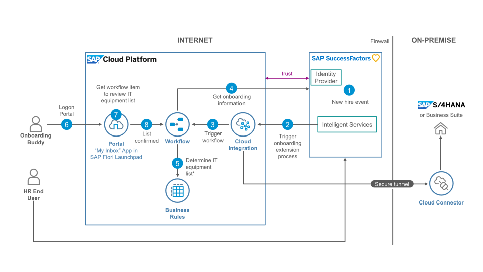 Extend successfactors with sap cloud platform workflow for Online architects for hire