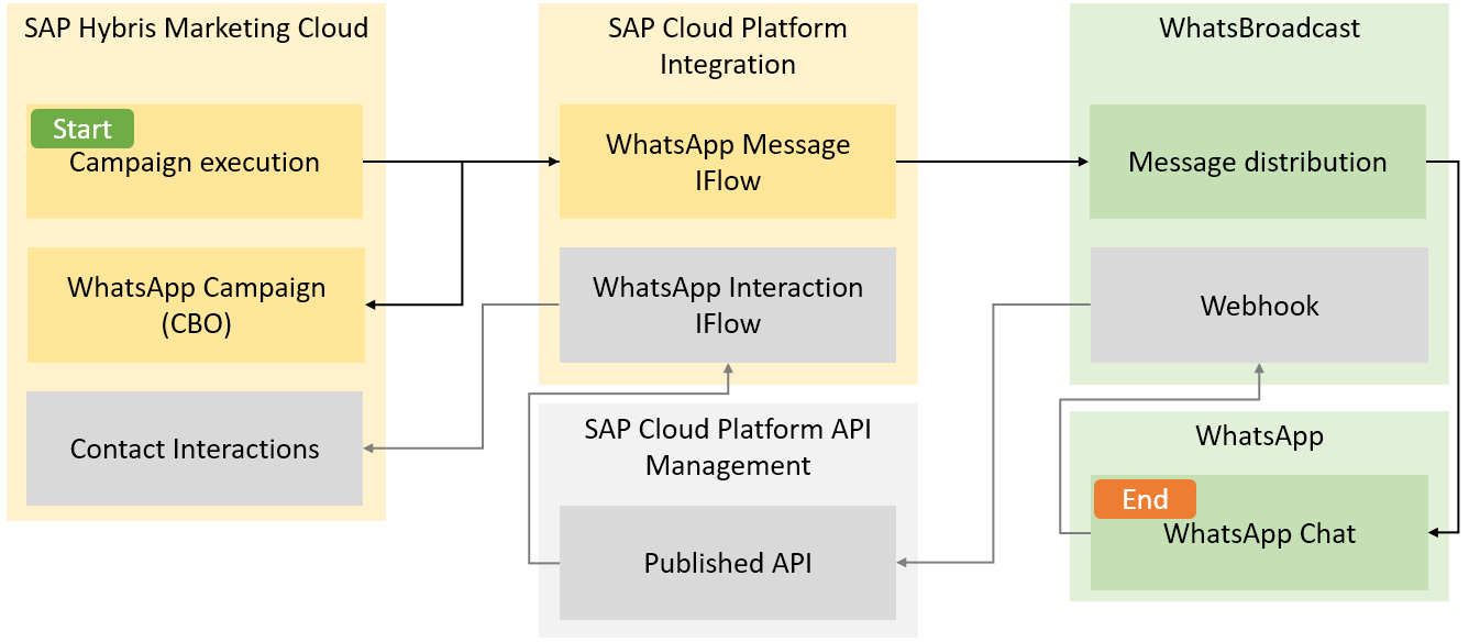 Enable personalized messaging SAP Hybris Marketing Cloud and
