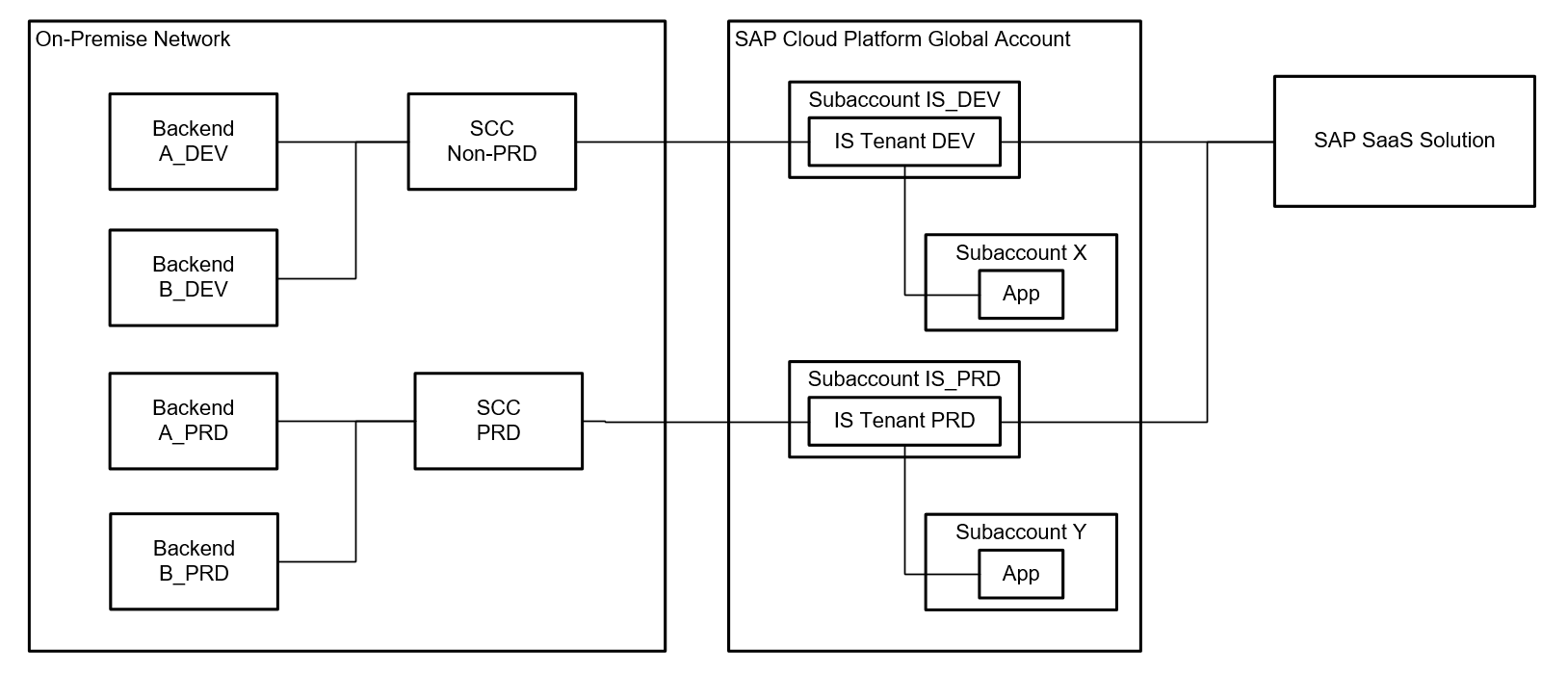 Part 7 sap cloud platform architecture library sap blogs and you are not sure about how many subaccounts tenants and sccs you will need probably the following scenario can serve as a good blueprint for you malvernweather Image collections