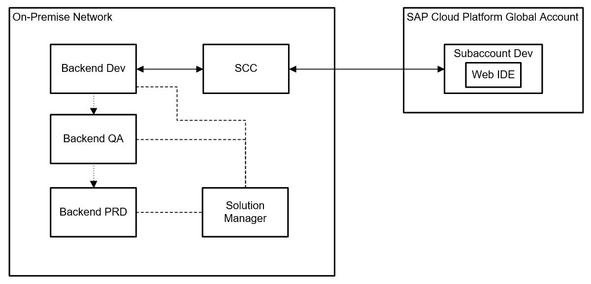 Part 7: SAP Cloud Platform Architecture Library   SAP Blogs